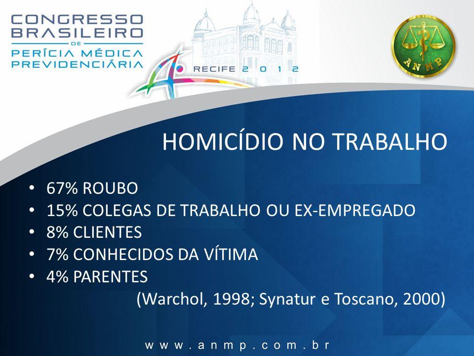 HOMICÍDIO NO TRABALHO 67% ROUBO 15% COLEGAS DE TRABALHO OU EX-EMPREGADO 8% CLIENTES 7% CONHECIDOS DA VÍTIMA 4% PARENTES (Warchol, 1998; Synatur e Tosc