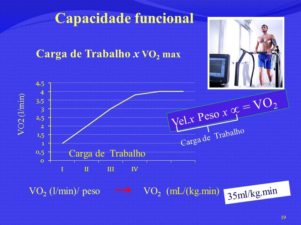Capacidade funcional VO2 (l/min ) Carga de Trabalho Carga de Trabalho x VO 2 max VO 2 (l/min)/ peso VO 2 (mL/(kg.min) Vel.x Peso x = VO 2 35ml/kg.min