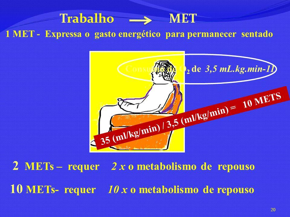 Trabalho MET 1 MET - Expressa o gasto energético para permanecer sentado 2 METs – requer 2 x o metabolismo de repouso 10 METs- requer 10 x o metabolis