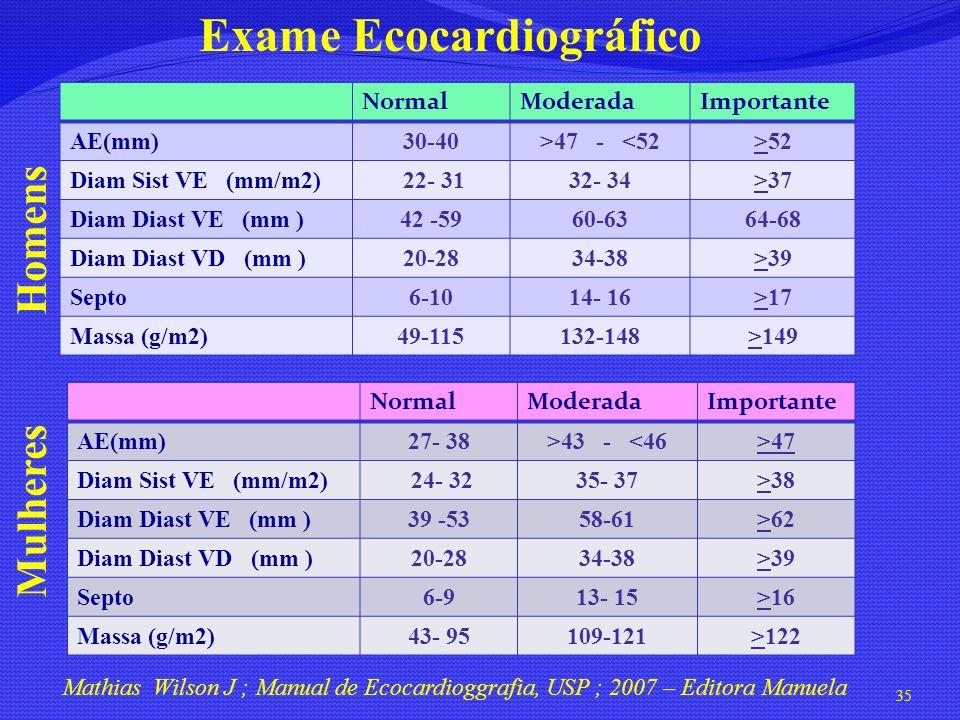 Exame Ecocardiográfico NormalModeradaImportante AE(mm)30-40>47 - <52>52 Diam Sist VE (mm/m2) 22- 3132- 34>37 Diam Diast VE (mm )42 -5960-6364-68 Diam