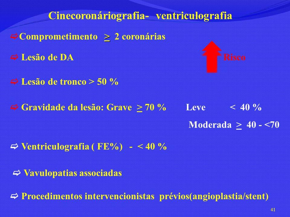 41 > Comprometimento > 2 coronárias Lesão de DA Risco Lesão de tronco > 50 % Gravidade da lesão: Grave > 70 % Leve < 40 % Moderada > 40 - <70 Ventricu
