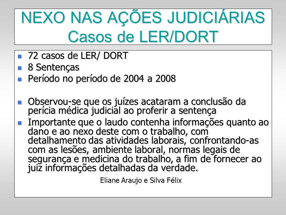 NEXO NAS AÇÕES JUDICIÁRIAS Casos de LER/DORT 72 casos de LER/ DORT 72 casos de LER/ DORT 8 Sentenças 8 Sentenças Período no período de 2004 a 2008 Per