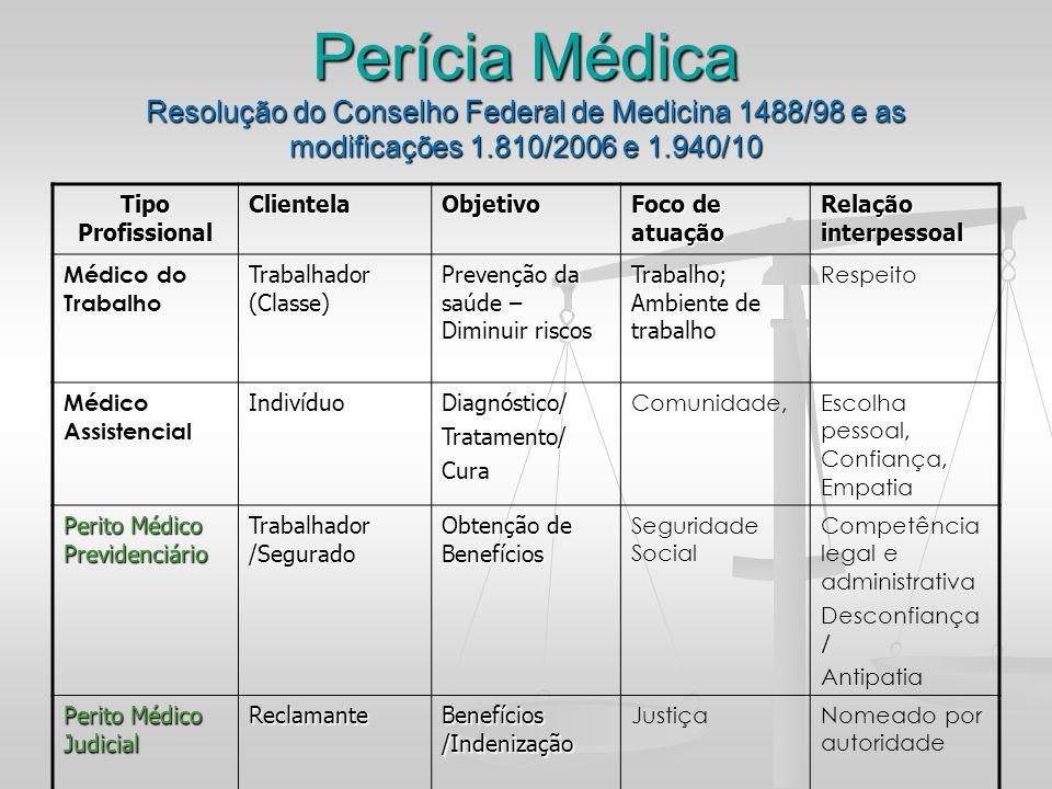 Perícia Médica Resolução do Conselho Federal de Medicina 1488/98 e as modificações 1.810/2006 e 1.940/10 Tipo Profissional ClientelaObjetivo Foco de a