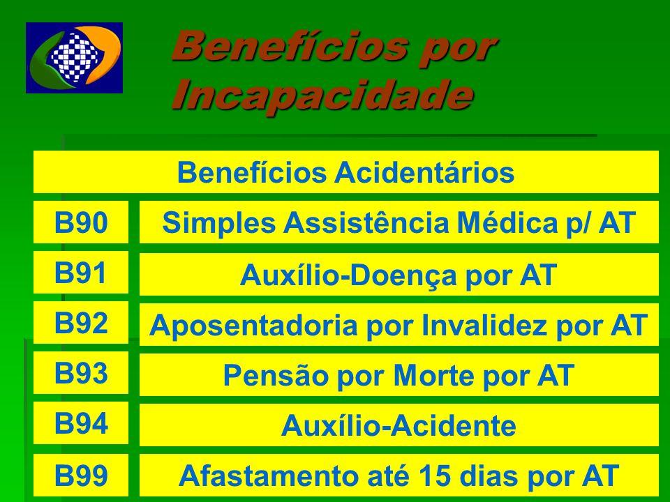 Benefícios por Incapacidade Benefícios Acidentários B90Simples Assistência Médica p/ AT B91 Auxílio-Doença por AT B92 Aposentadoria por Invalidez por AT B93 Pensão por Morte por AT B94 Auxílio-Acidente B99Afastamento até 15 dias por AT