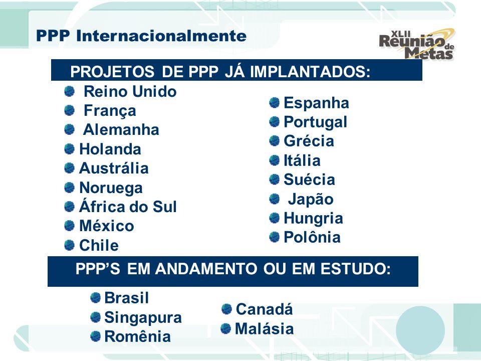 PROJETOS DE PPP JÁ IMPLANTADOS: PPP Internacionalmente Brasil Singapura Romênia Espanha Portugal Grécia Itália Suécia Japão Hungria Polônia Canadá Mal