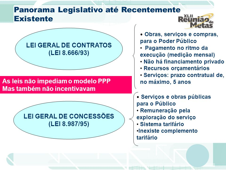 LEI GERAL DE CONTRATOS (LEI 8.666/93) LEI GERAL DE CONCESSÕES (LEI 8.987/95) Obras, serviços e compras, para o Poder Público Pagamento no ritmo da exe