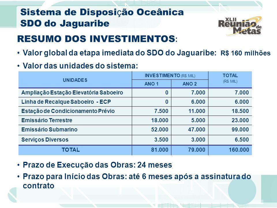 RESUMO DOS INVESTIMENTOS : Valor global da etapa imediata do SDO do Jaguaribe: R$ 160 milhões Valor das unidades do sistema: UNIDADES INVESTIMENTO (R$