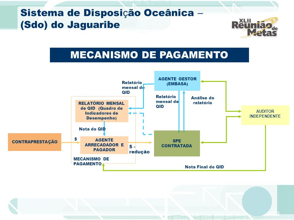 AGENTE ARRECADADOR E PAGADOR RELATÓRIO MENSAL de QID (Quadro de Indicadores de Desempenho) $ Nota do QID MECANISMO DE PAGAMENTO Relatório mensal de QI