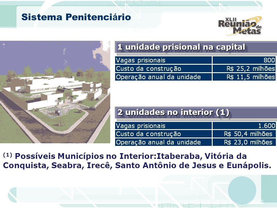 (1) Possíveis Municípios no Interior:Itaberaba, Vitória da Conquista, Seabra, Irecê, Santo Antônio de Jesus e Eunápolis. Sistema Penitenci á rio 1 uni