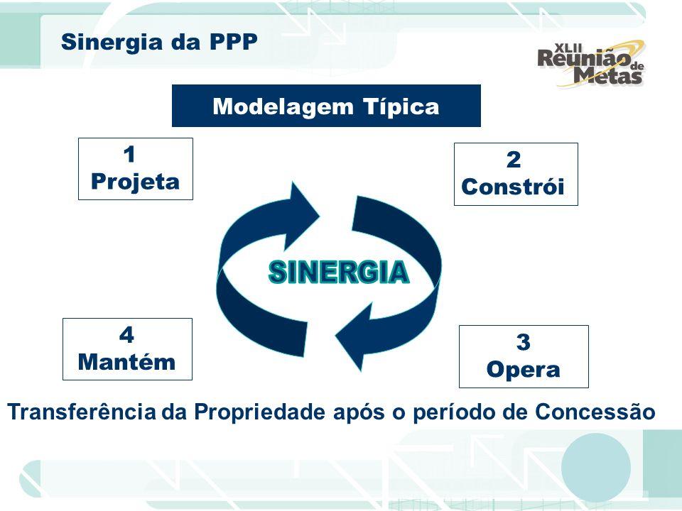 Modelagem Típica 1 Projeta 2 Constrói 3 Opera 4 Mantém Transferência da Propriedade após o período de Concessão Sinergia da PPP