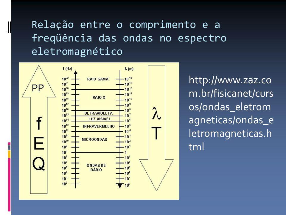 Relação entre o comprimento e a freqüência das ondas no espectro eletromagnético http://www.zaz.co m.br/fisicanet/curs os/ondas_eletrom agneticas/onda