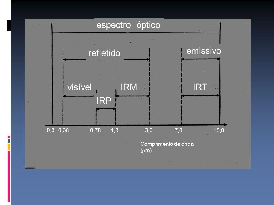 espectro óptico refletido emissivo visívelIRM IRP IRT 0,30,380,781,33,07,015,0 Comprimento de onda ( m)