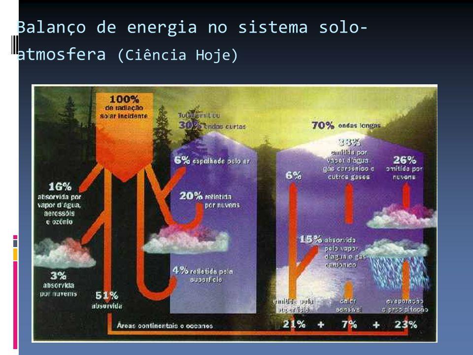 Balanço de energia no sistema solo- atmosfera (Ciência Hoje)
