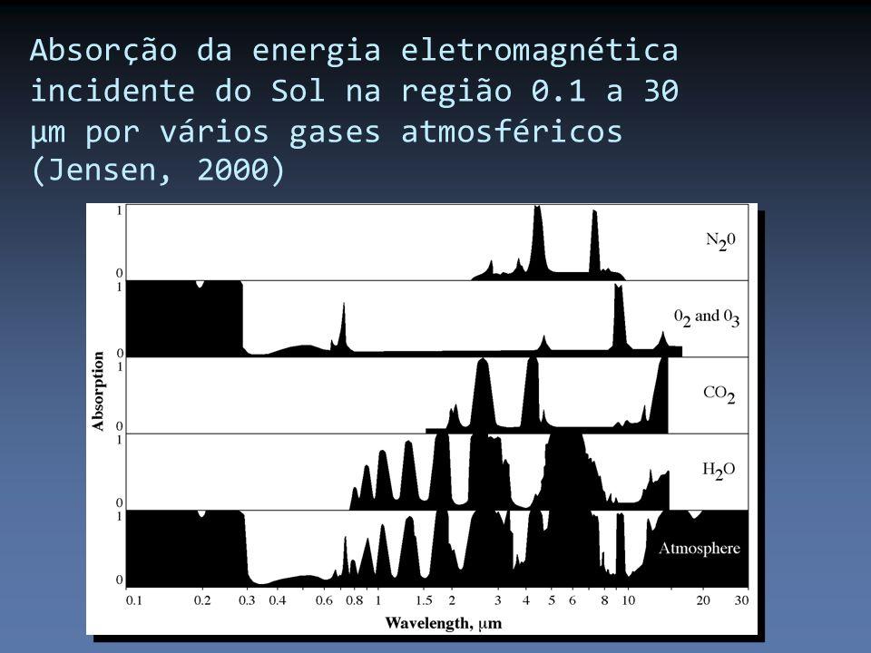 Absorção da energia eletromagnética incidente do Sol na região 0.1 a 30 µm por vários gases atmosféricos (Jensen, 2000)