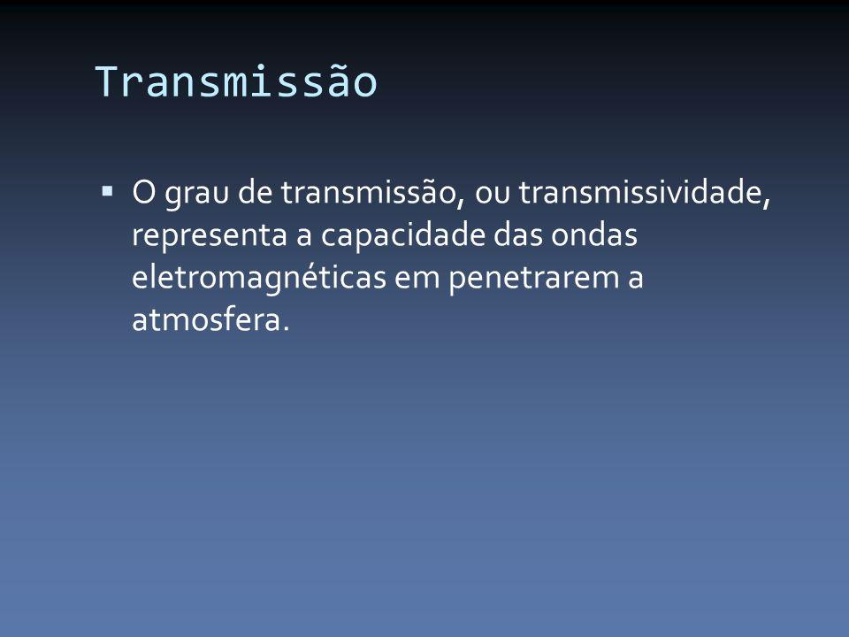 Transmissão O grau de transmissão, ou transmissividade, representa a capacidade das ondas eletromagnéticas em penetrarem a atmosfera.