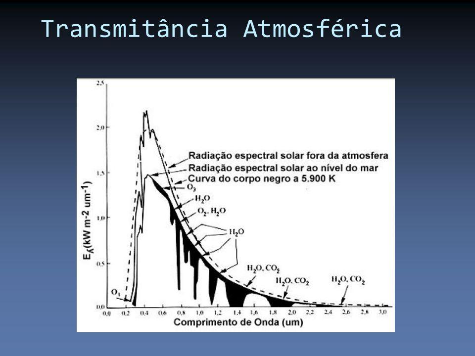 Transmitância Atmosférica