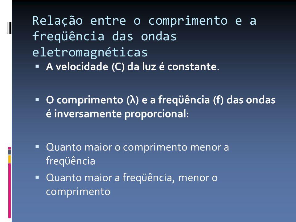 Relação entre o comprimento e a freqüência das ondas eletromagnéticas A velocidade (C) da luz é constante. O comprimento (λ) e a freqüência (f) das on