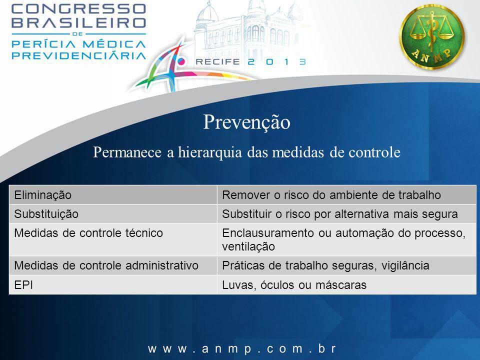 Prevenção Permanece a hierarquia das medidas de controle EliminaçãoRemover o risco do ambiente de trabalho SubstituiçãoSubstituir o risco por alternat
