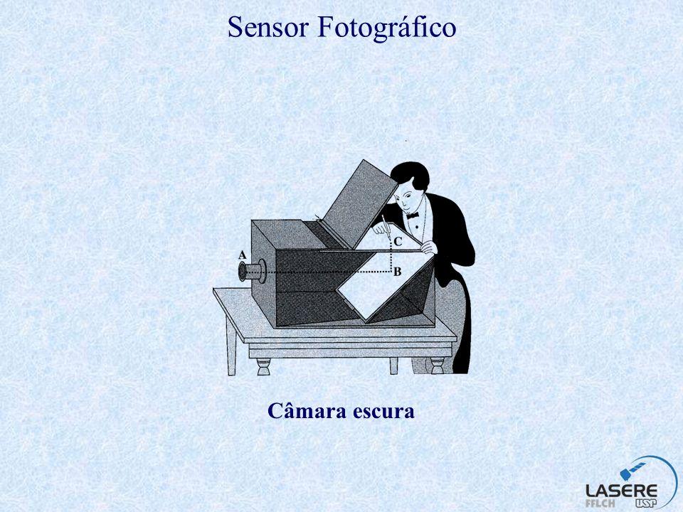 Sensor Fotográfico Olho Humano Câmara comum Objeto íris lentes obturador diafragma Distância focal imagem retina plano focal filme