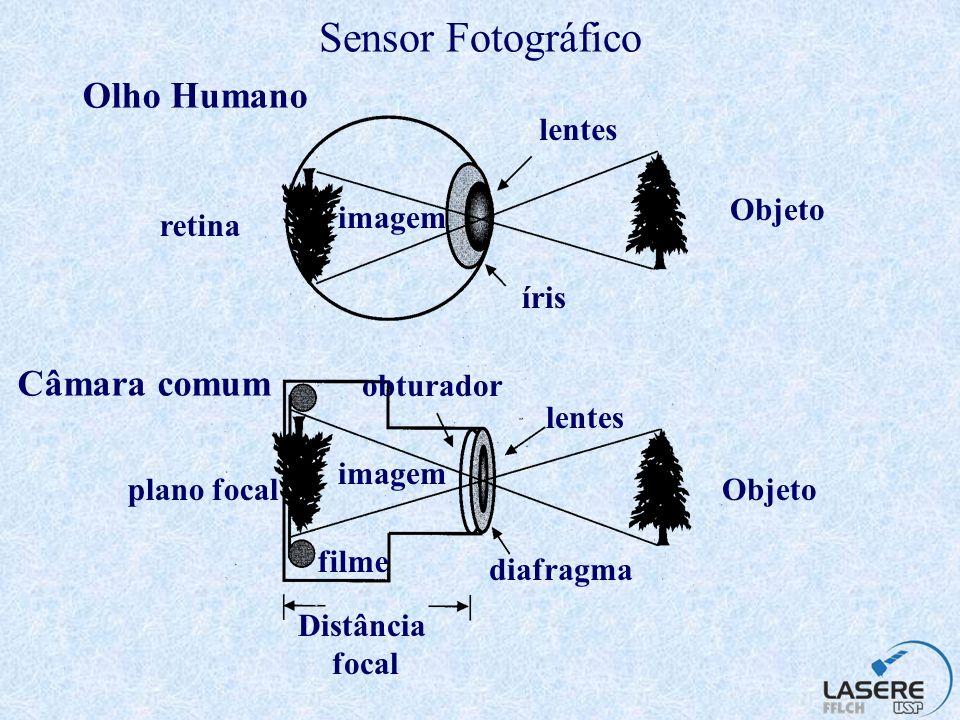 Sensor Fotográfico magazine objetiva distância focal = f plano focal corpo da câmara sistema ótico eixo ótico filme
