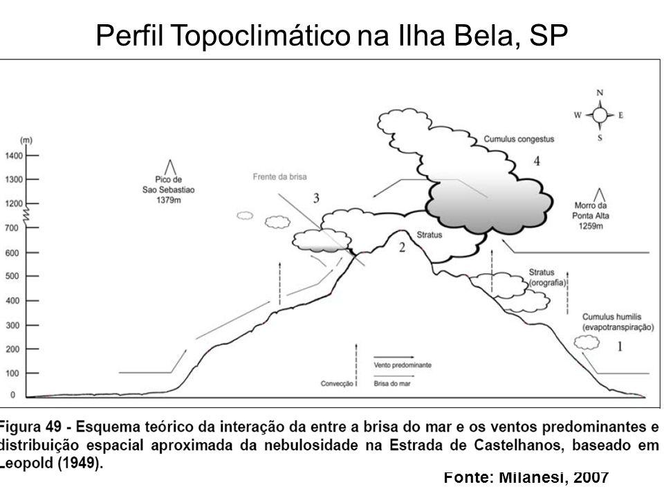 Fonte: Milanesi, 2007 Perfil Topoclimático na Ilha Bela, SP