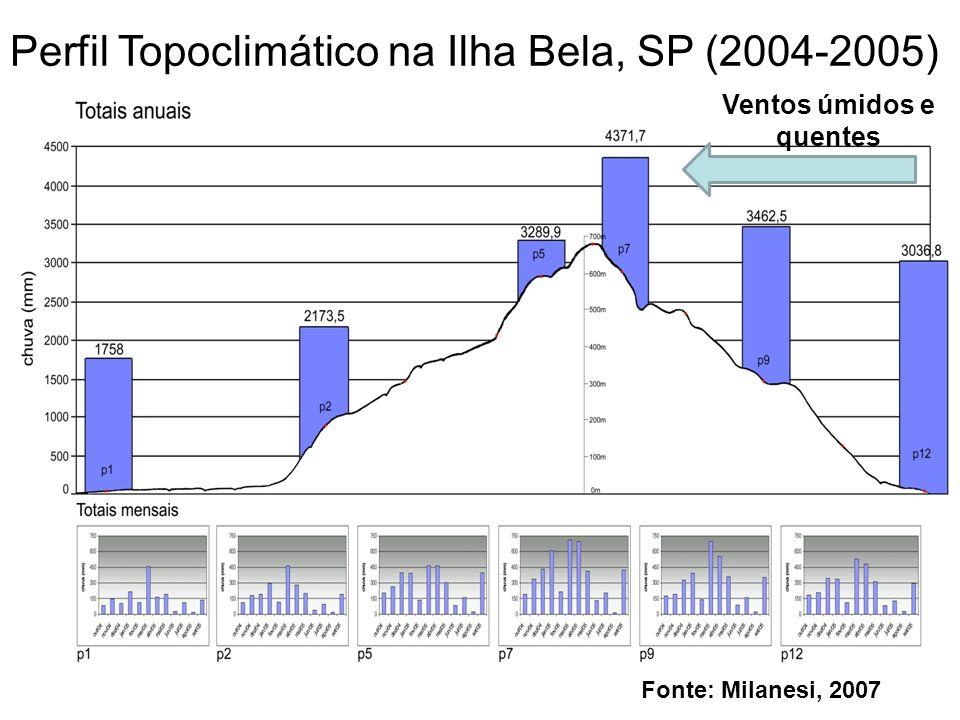 Perfil Topoclimático na Ilha Bela, SP (2004-2005) Fonte: Milanesi, 2007 Ventos úmidos e quentes
