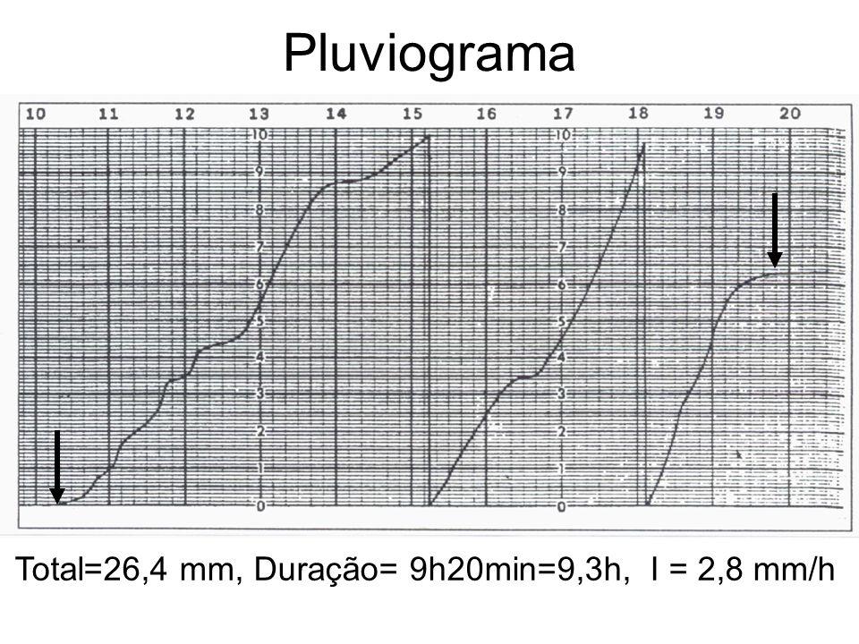 Pluviograma Total=26,4 mm, Duração= 9h20min=9,3h, I = 2,8 mm/h