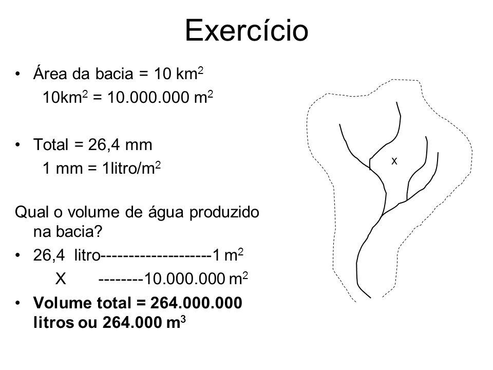 Exercício Área da bacia = 10 km 2 10km 2 = 10.000.000 m 2 Total = 26,4 mm 1 mm = 1litro/m 2 Qual o volume de água produzido na bacia? 26,4 litro------
