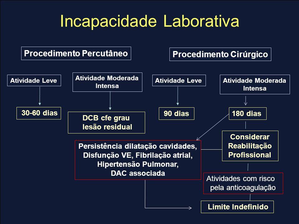 Incapacidade Laborativa Procedimento Percutâneo Atividade Moderada Intensa 30-60 dias DCB cfe grau lesão residual 180 dias Considerar Reabilitação Pro