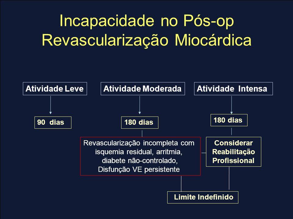 Incapacidade no Pós-op Revascularização Miocárdica Atividade LeveAtividade ModeradaAtividade Intensa 90 dias180 dias Considerar Reabilitação Profissio
