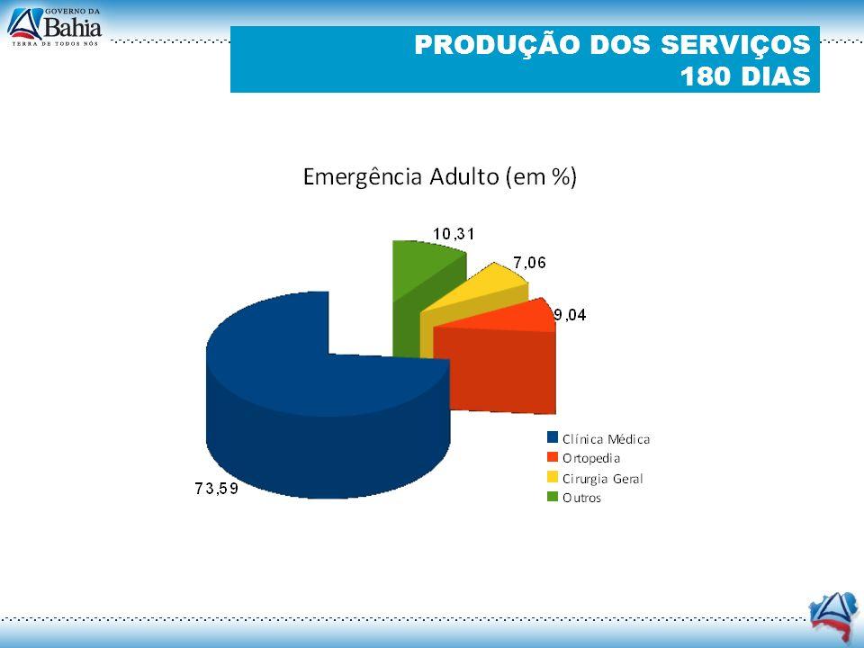 TIPO Número de pacientes Número de atendimentos EDITAL % EMERGÊNCIA44.865133.175 45.287 294,07 % AMBULATÓRIO2.7495.466 23.681 23,08 % TOTAL47.614138.641 68.968201,02 % PRODUÇÃO DOS SERVIÇOS 180 DIAS