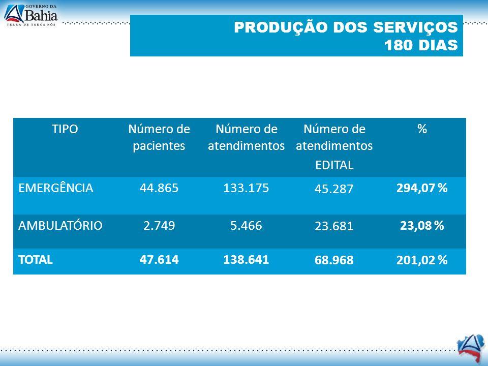 PRODUÇÃO DOS SERVIÇOS 180 DIAS Número de pacientes internados TIPONúmero de internações CLÍNICA CIRÚRGICA 1.647 (43,22%) CLÍNICA MÉDICA 1.015 (26,63%) PEDIATRIA 731 (19,18%) TERAPIA INTENSIVA 418 (10,97%) TOTAL3.811