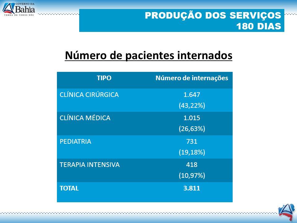 PRODUÇÃO DOS SERVIÇOS 180 DIAS Resumo de Cirurgias TIPONúmero de atendimentos ADULTO 1.954 (82,30 %) PEDIÁTRICA 420 (17,7 %) TOTAL2.374