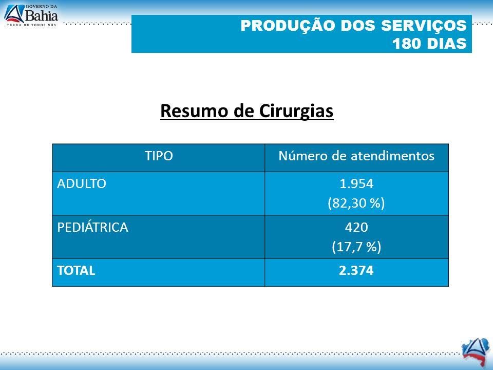 PRODUÇÃO DOS SERVIÇOS 180 DIAS Indicadores Qualitativos – 2º Trimestre