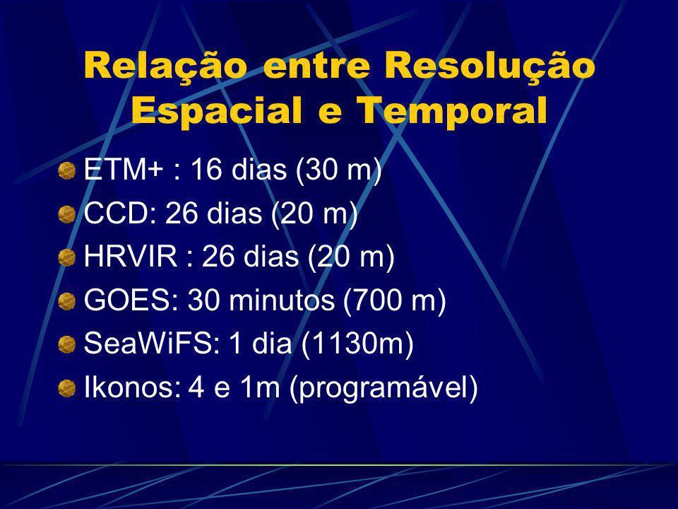 Resolução Temporal A resolução temporal é definida pelo satélite Refere-se a: a taxa de revisita do satélite Depende: do tamanho da área imageada da ó