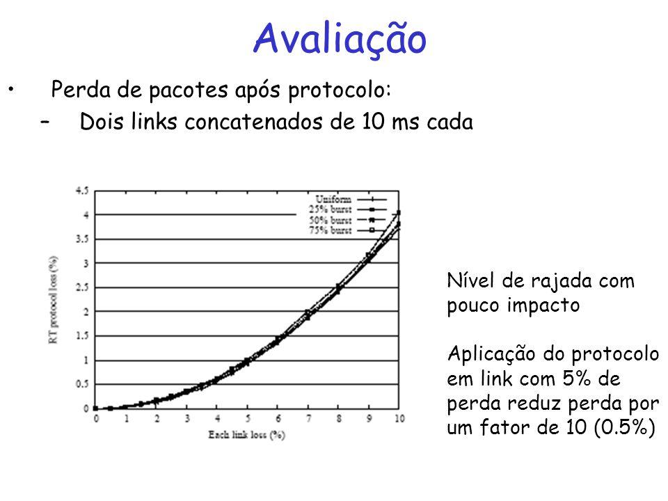 Avaliação Perda de pacotes após protocolo: –Dois links concatenados de 10 ms cada Nível de rajada com pouco impacto Aplicação do protocolo em link com 5% de perda reduz perda por um fator de 10 (0.5%)
