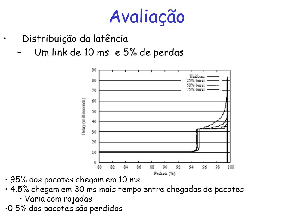 Avaliação Distribuição da latência –Um link de 10 ms e 5% de perdas 95% dos pacotes chegam em 10 ms 4.5% chegam em 30 ms mais tempo entre chegadas de pacotes Varia com rajadas 0.5% dos pacotes são perdidos