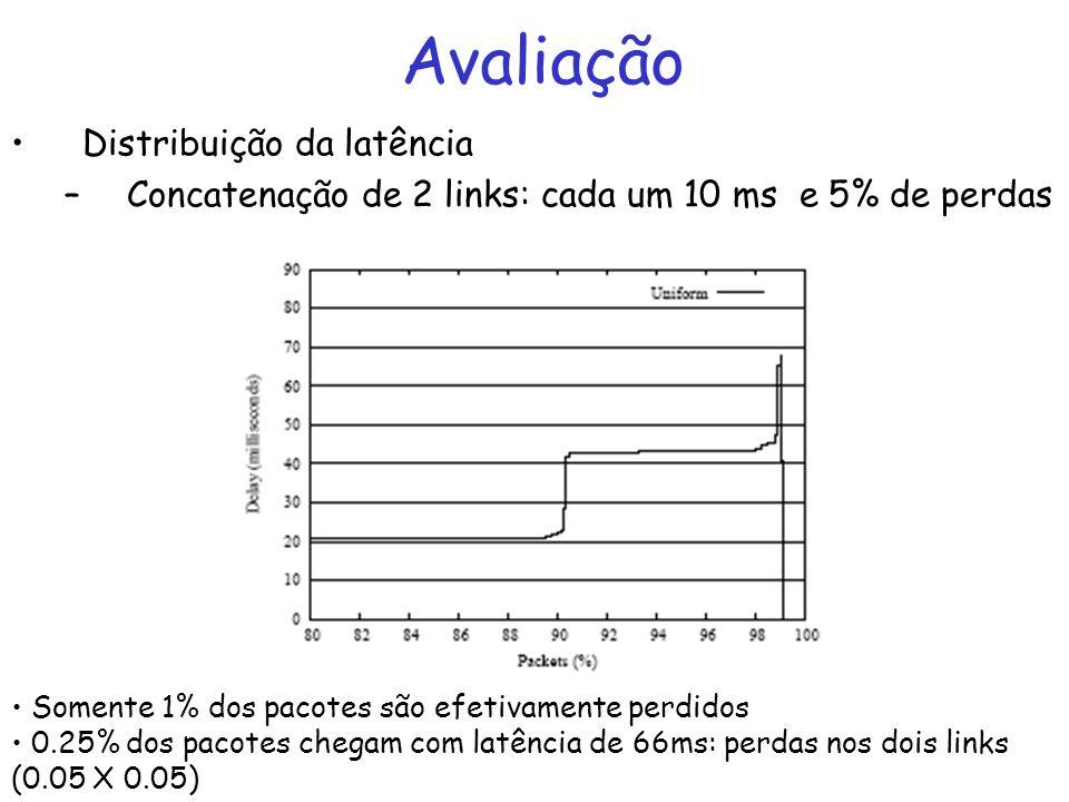 Avaliação Distribuição da latência –Concatenação de 2 links: cada um 10 ms e 5% de perdas Somente 1% dos pacotes são efetivamente perdidos 0.25% dos pacotes chegam com latência de 66ms: perdas nos dois links (0.05 X 0.05)
