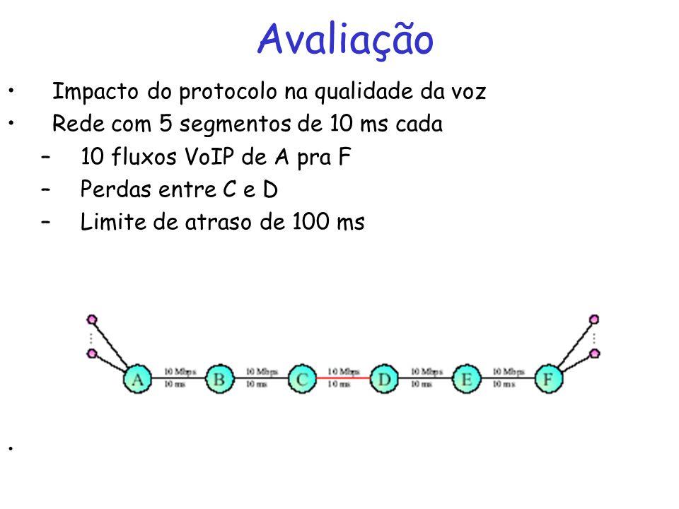 Avaliação Impacto do protocolo na qualidade da voz Rede com 5 segmentos de 10 ms cada –10 fluxos VoIP de A pra F –Perdas entre C e D –Limite de atraso