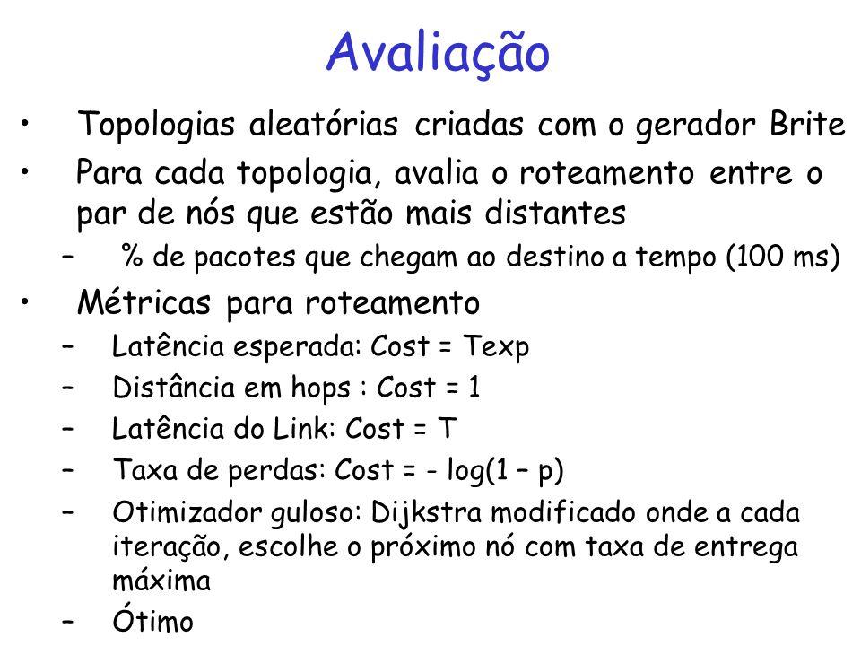 Avaliação Topologias aleatórias criadas com o gerador Brite Para cada topologia, avalia o roteamento entre o par de nós que estão mais distantes – % de pacotes que chegam ao destino a tempo (100 ms) Métricas para roteamento –Latência esperada: Cost = Texp –Distância em hops : Cost = 1 –Latência do Link: Cost = T –Taxa de perdas: Cost = - log(1 – p) –Otimizador guloso: Dijkstra modificado onde a cada iteração, escolhe o próximo nó com taxa de entrega máxima –Ótimo