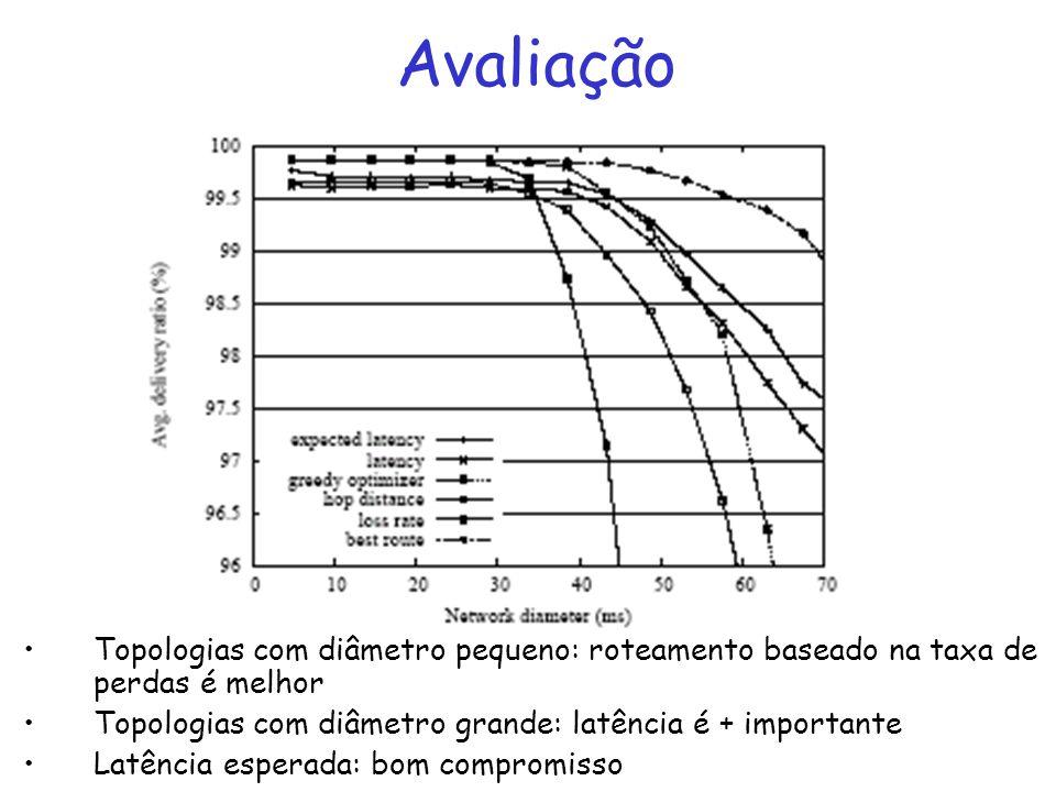 Avaliação Topologias com diâmetro pequeno: roteamento baseado na taxa de perdas é melhor Topologias com diâmetro grande: latência é + importante Latência esperada: bom compromisso