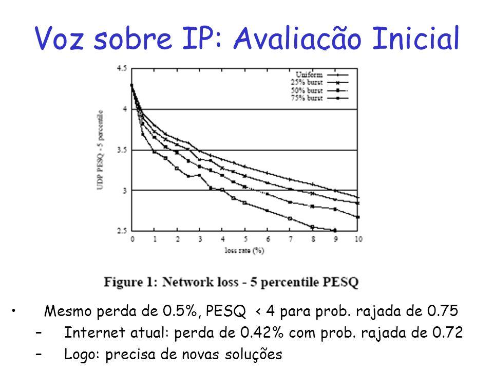 Voz sobre IP: Avaliação Inicial Mesmo perda de 0.5%, PESQ < 4 para prob. rajada de 0.75 –Internet atual: perda de 0.42% com prob. rajada de 0.72 –Logo