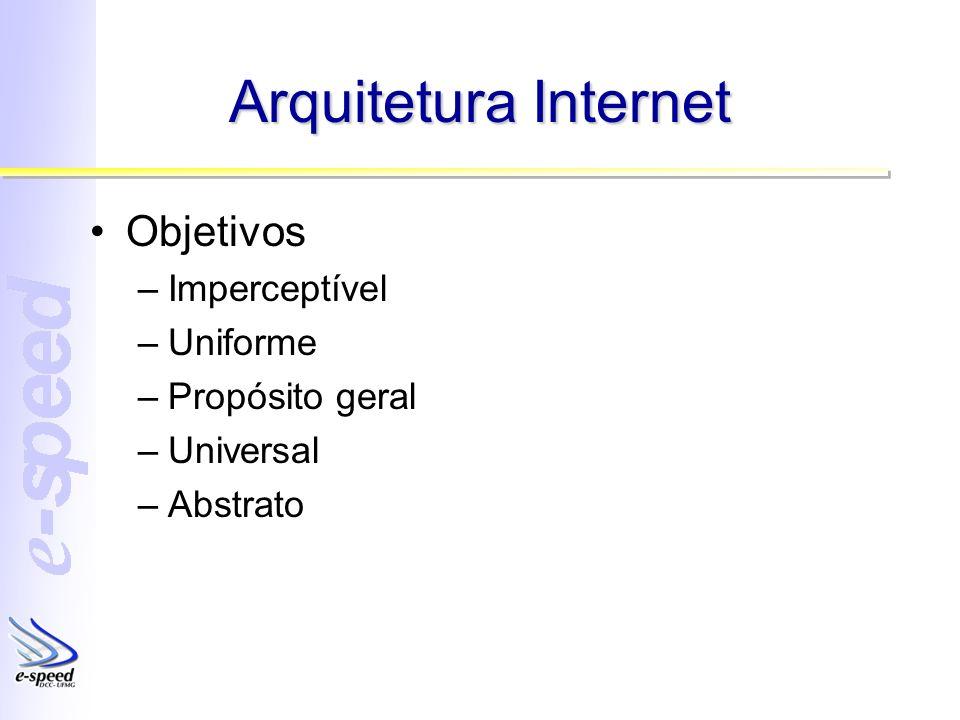 Arquitetura Internet Objetivos –Imperceptível –Uniforme –Propósito geral –Universal –Abstrato