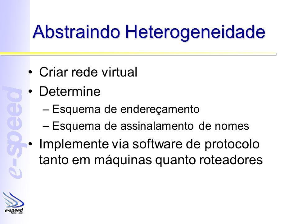 Abstraindo Heterogeneidade Criar rede virtual Determine –Esquema de endereçamento –Esquema de assinalamento de nomes Implemente via software de protocolo tanto em máquinas quanto roteadores