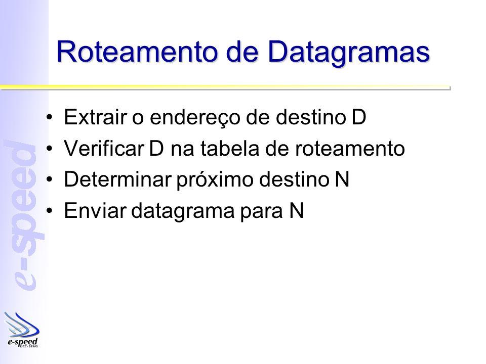Roteamento de Datagramas Extrair o endereço de destino D Verificar D na tabela de roteamento Determinar próximo destino N Enviar datagrama para N