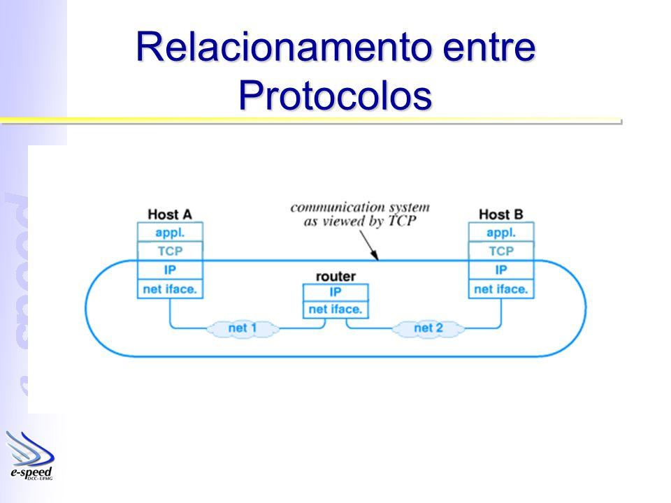 Relacionamento entre Protocolos