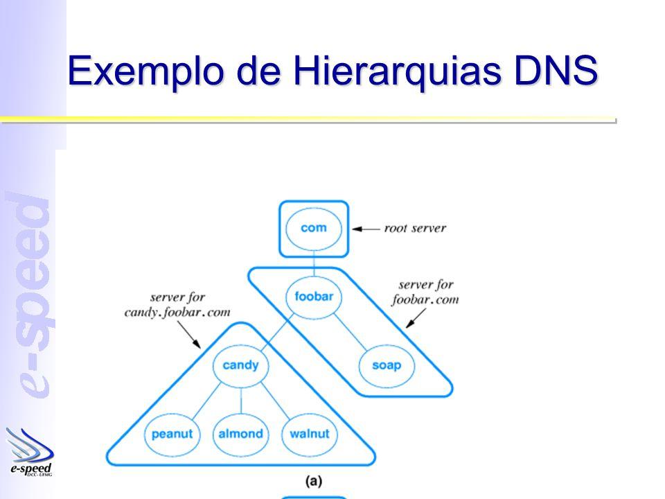 Exemplo de Hierarquias DNS