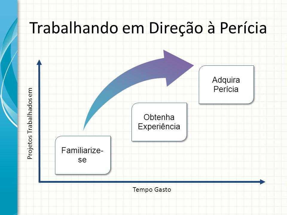 Tempo Gasto Projetos Trabalhados em Familiarize- se Adquira Perícia Trabalhando em Direção à Perícia Obtenha Experiência