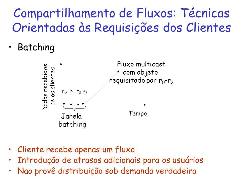Compartilhamento de Fluxos: Técnicas Orientadas às Requisições dos Clientes Janela batching Fluxo multicast com objeto requisitado por r 0 -r 3 r0r0 r