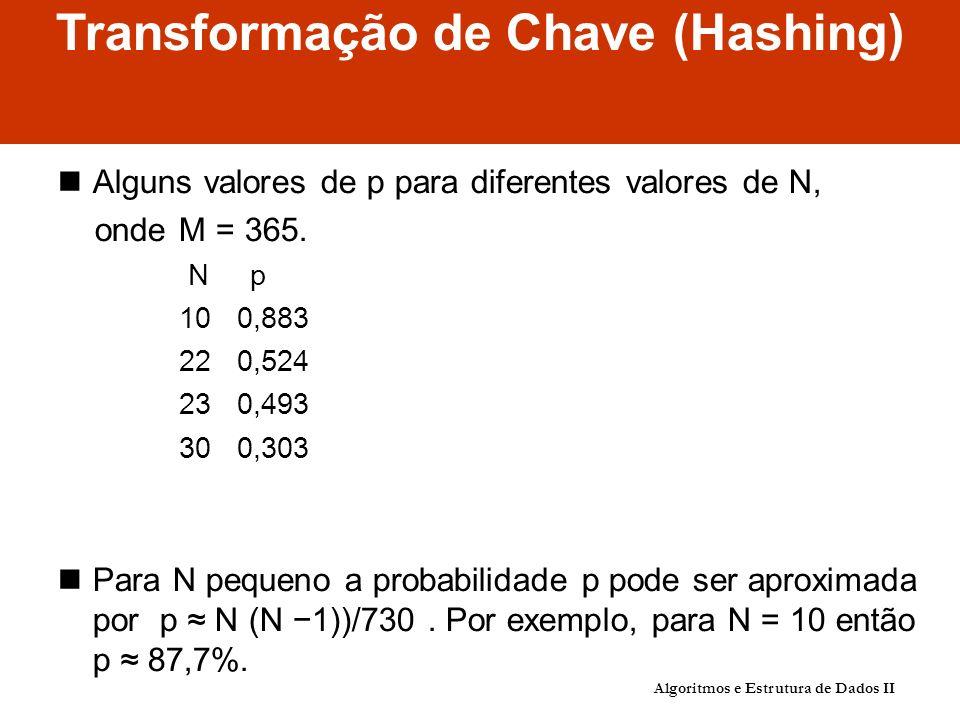 Transformação de Chave (Hashing) Alguns valores de p para diferentes valores de N, onde M = 365.
